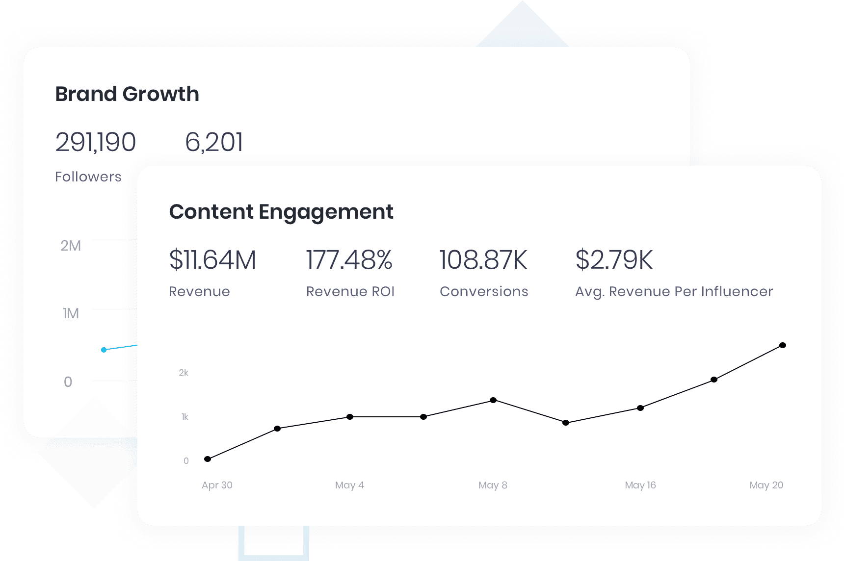 track brand growth and brand awareness
