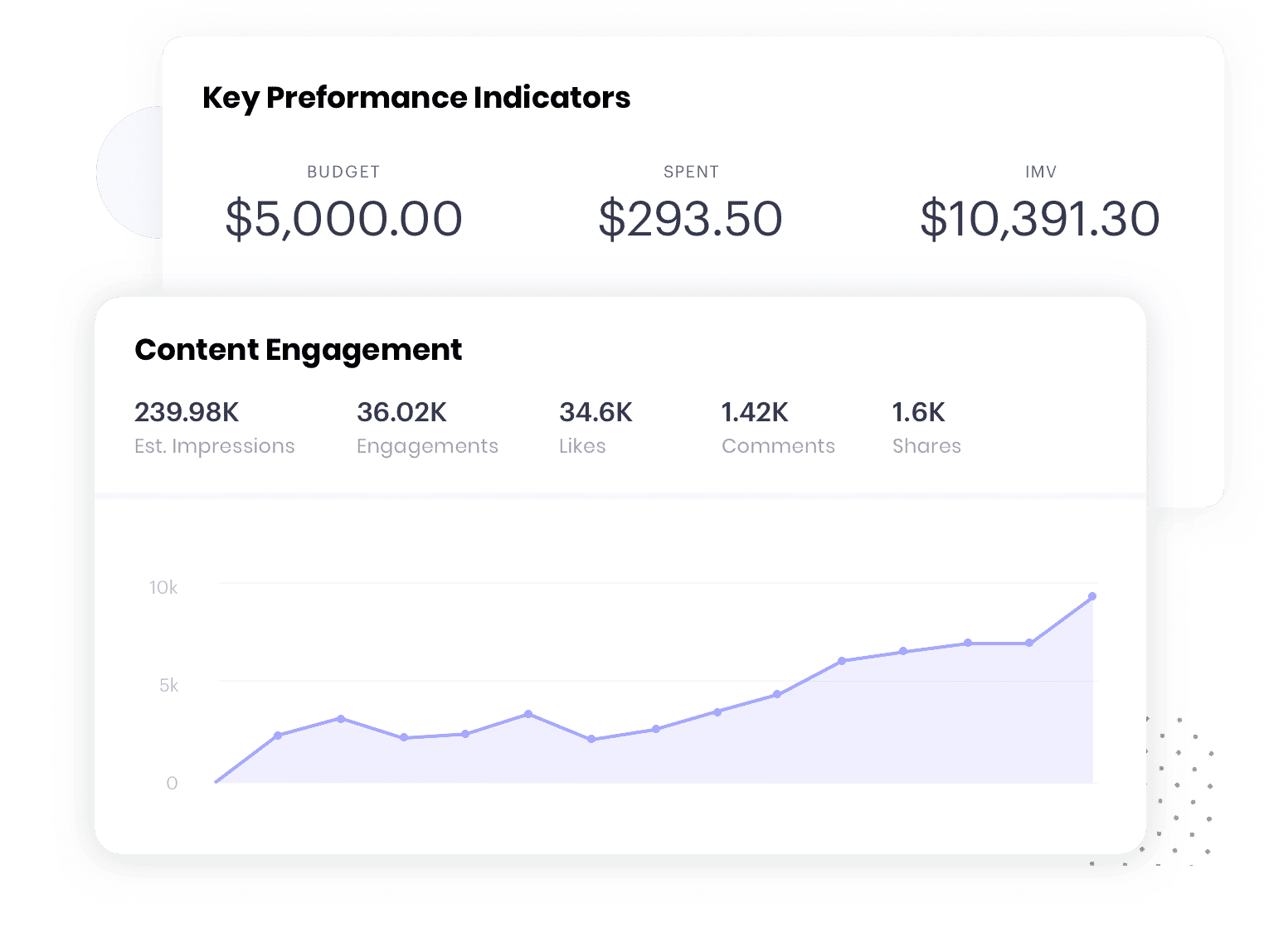 software for influencer marketing Reporting & Analytics