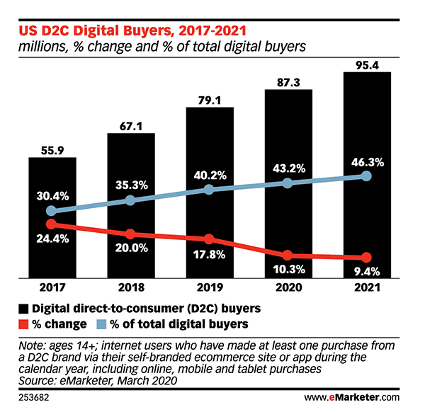 ecommerce and dtc strategy stats 2021